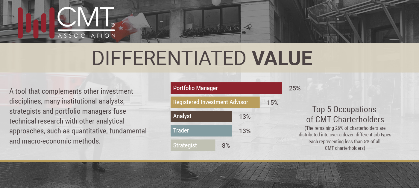 Differentiated Value