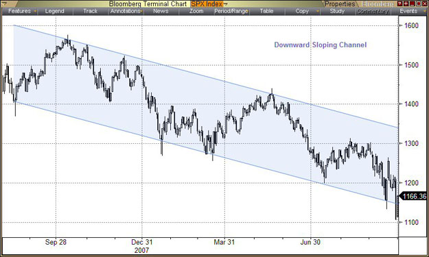 downward_sloping_channel