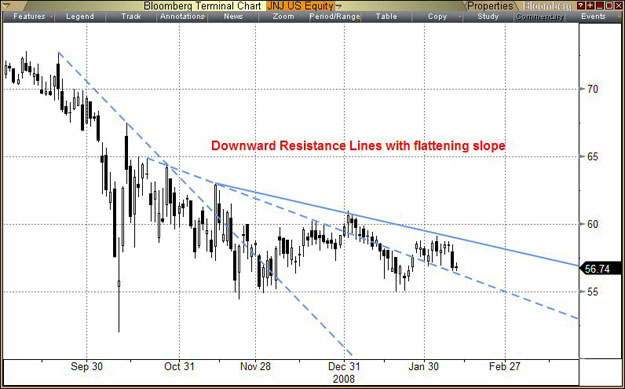downward_trendlines
