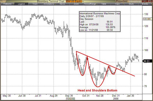 head_and_shoulders_bottom