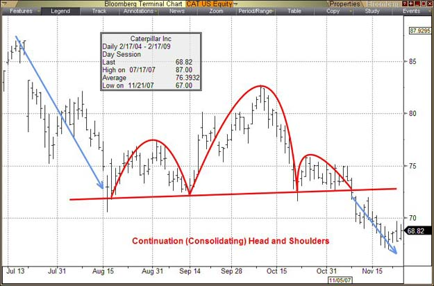 head_and_shoulders_consolidating
