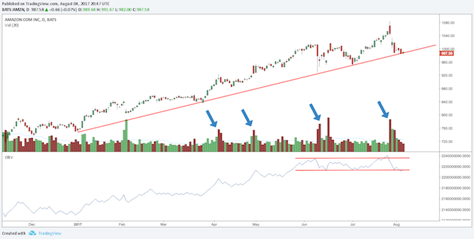 Chart Source: TradingView