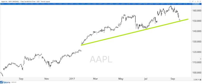 apple_chart