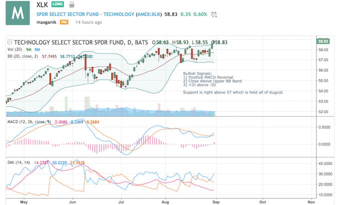 Chart Source: TradingView
