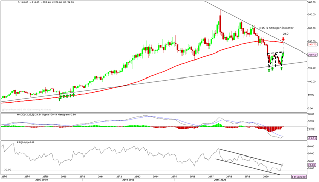 ITC Monthly Chart